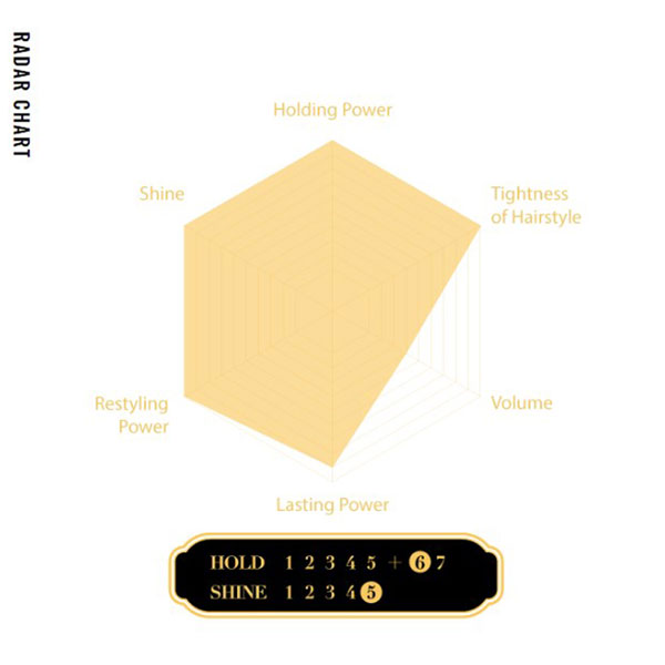 Gatsby Dressing Pomade Classical Tight Radar Chart